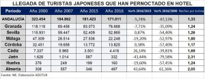 JAPONESES 2017