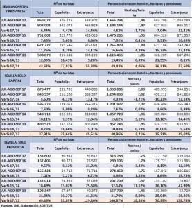 veranos 2017-2013 SEVILLA