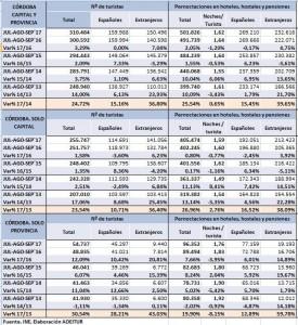 veranos 2017-2013 córdoba