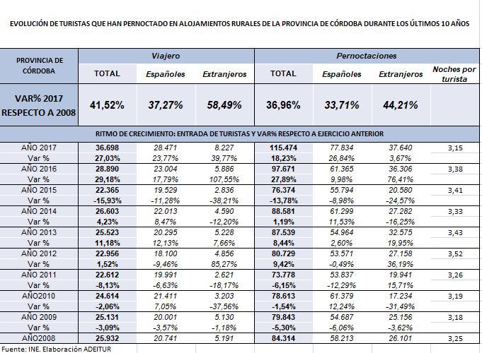 DEMANDA T RURAL 2017-2008