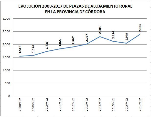 OFERTA T RURAL GRAFICO 2008-2017