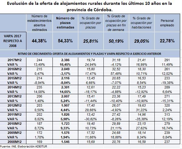 OFERTA TURISMO RURAL 2008-2017